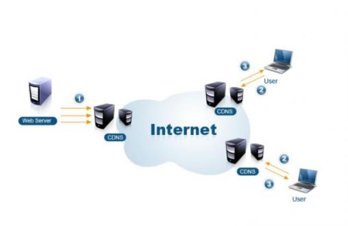 借用CDN资源可有效保障公司网站安全稳定运行